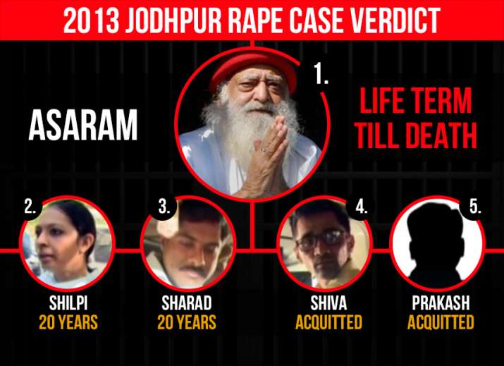 India Tv - Jodhpur court convicts Asaram and two of his aides in 2013 rape case, acquits two other accused.