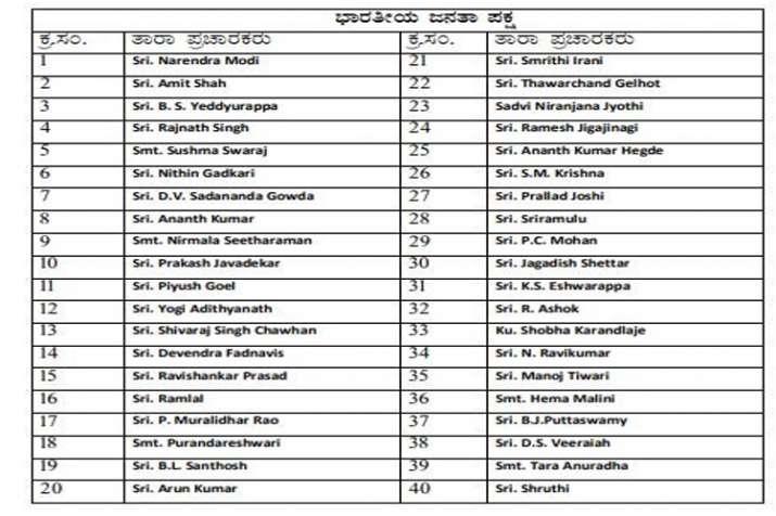 India Tv - List of 40 star camapigners for BJP