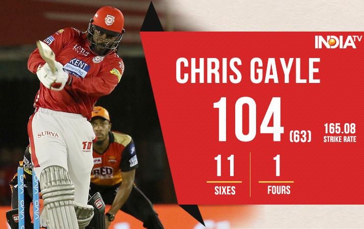 India Tv - Chris Gayle smashes 6th IPL hundred