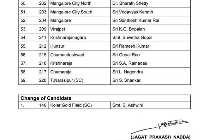 India Tv - Karnataka Assembly elections 2018: BJP releases third list of 59 candidates; here's the full list