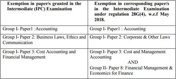 India Tv - Exemptions