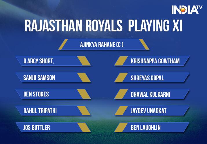 India Tv - Rajasthan Royals playing XI