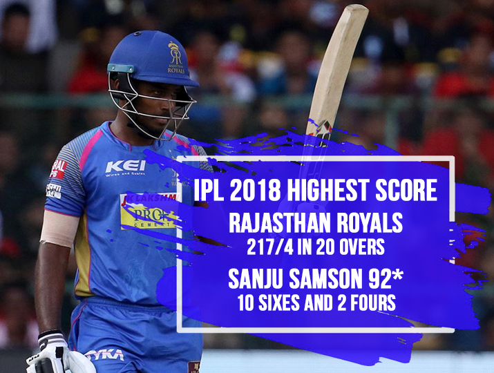India Tv - Sanju Samson of played a blistering knock of 92* off 45 balls against RCB at M. Chinnaswamy