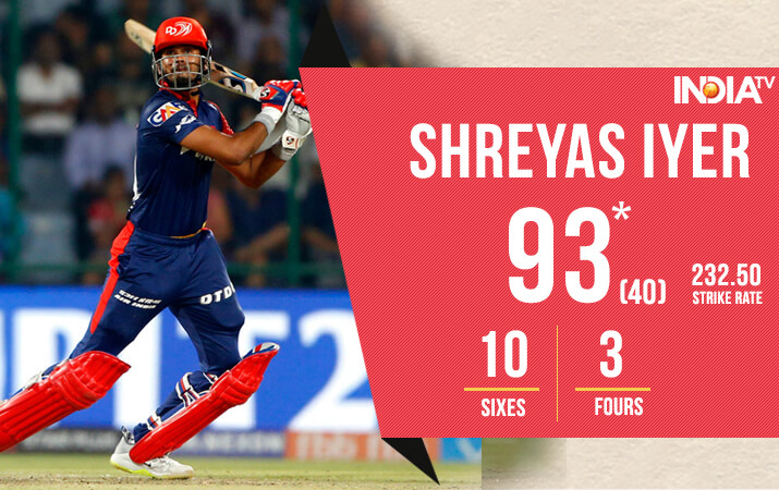 India Tv - Shreyas Iyer was on fire!