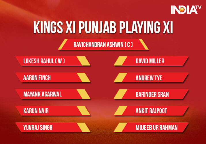 India Tv - Kings XI Punjab Playing XI against Delhi Daredevils at Feroz Shah Kotla