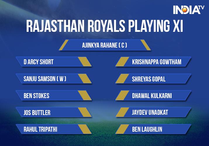 India Tv - Rajasthan Royals Playing XI against Kolkata Knight RIders