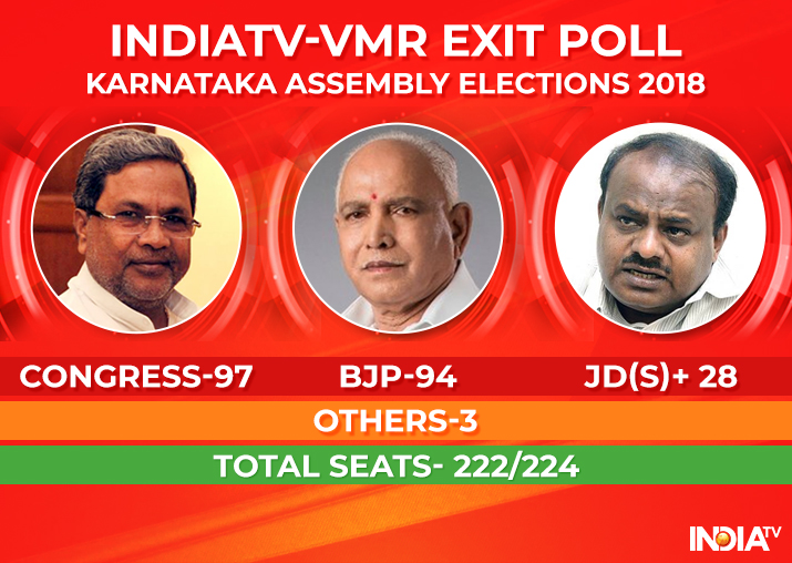 India Tv - Karnataka Exit Poll
