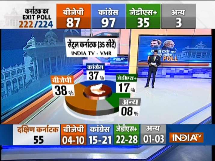 India Tv - India TV-VMR Exit Poll-Central Karnataka