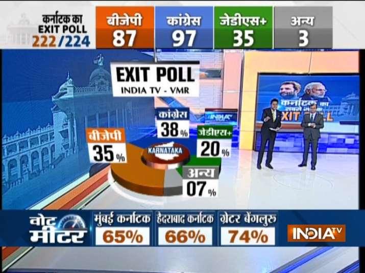 India Tv - India TV-VMR Exit Poll-Voting percentage