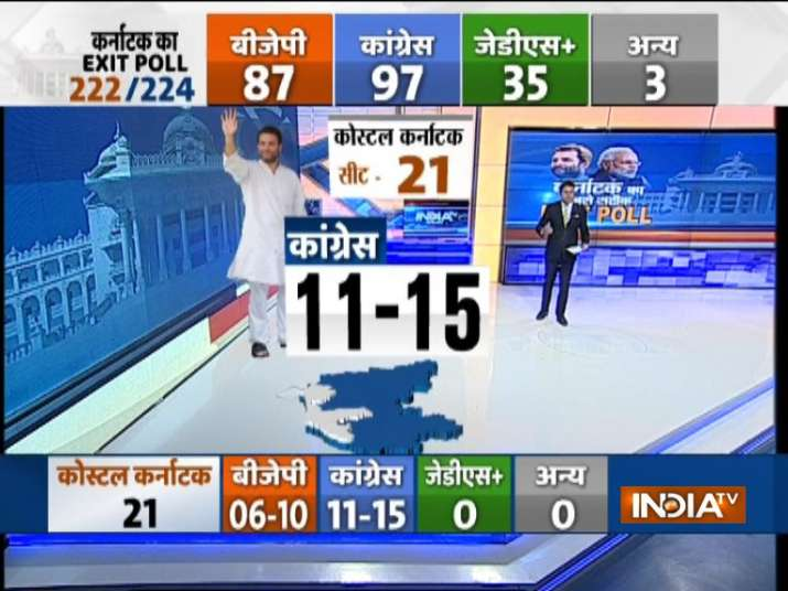 India Tv - BJP to get 8 seats in Coastal Karnataka