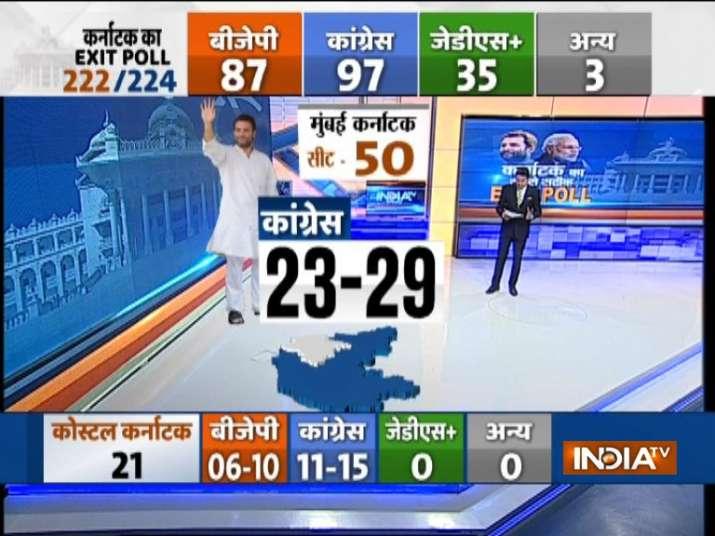 India Tv - India TV-VMR Exit Poll-Mumbai Karnataka