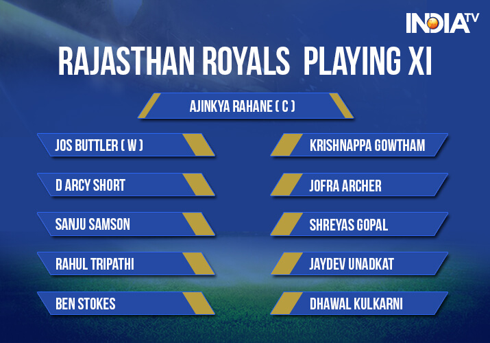 India Tv - Rajasthan Royals playing XI against Delhi Daredevils at Feroz Shah Kotla