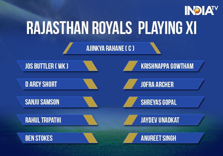 India Tv - Rajasthan Royals Playing XI against Kings XI Punjab in IPL 2018
