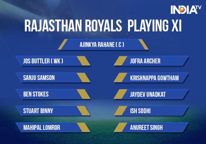 India Tv - Rajasthan Royals Playing XI against Kings XI Punjab in Jaipur