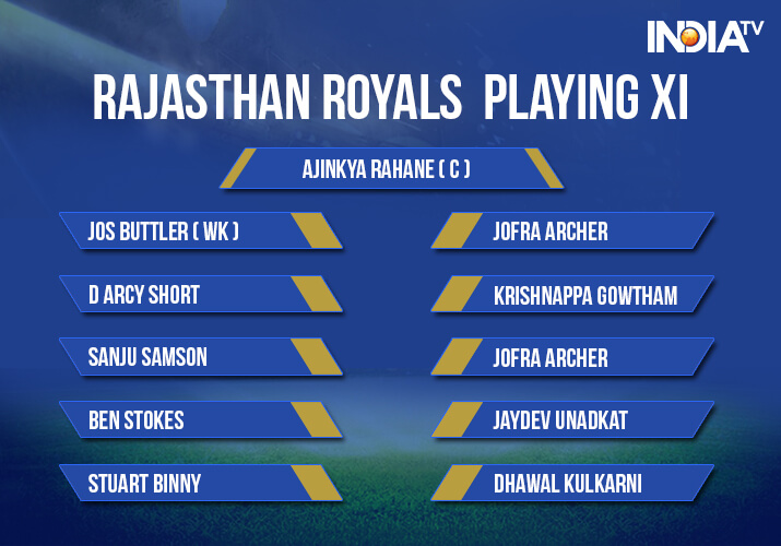 India Tv - Rajasthan Royals Playing XI against Mumbai Indians at Wankhede Stadium