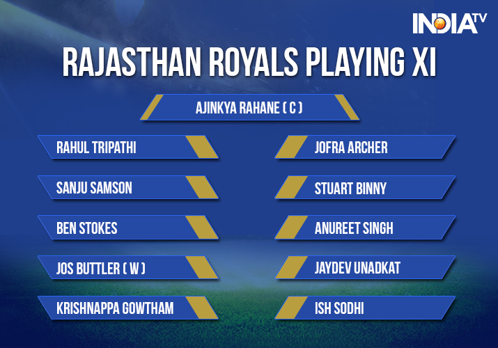 India Tv - Rajasthan Royals Playing XI against Kolkata Knight Riders at Eden Gardens