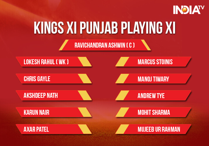 India Tv - Kings XI Punjab Playing XI vs Rajasthan Royals