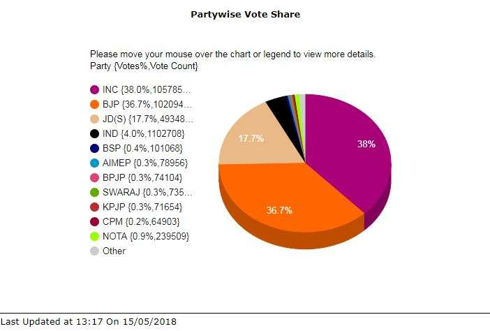 India Tv - While the seat margin between Congress and BJP is significant, the vote share by the two parties is almost same. Accoriding to EC, BJP has won 38 per cent votes and Congress earned 36.7 per cent votes - a margin of just 1.3 per cent.
