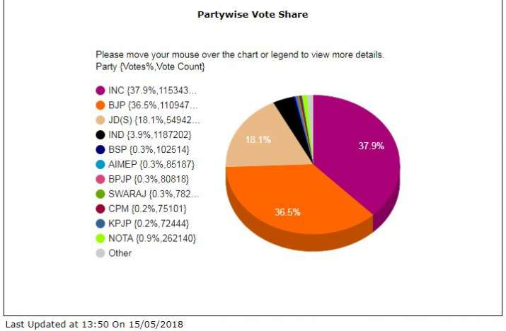 India Tv - According toECI, theBJP'svote share was 36.5per cent, while Congress had garnered 37.9per centvotes.JDShad managed to gain 17.9per centvotes, a lot of which could be anti-incumbency votes falling in the party's kitty.