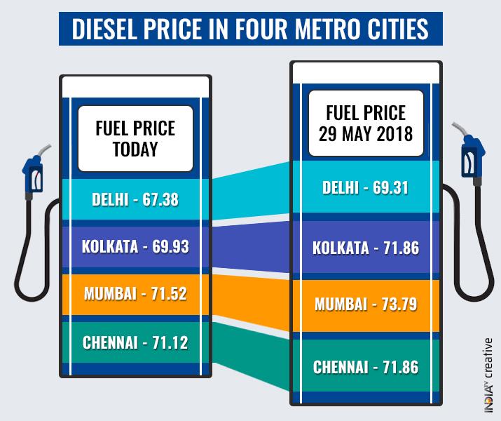 India Tv - Diesel price hike