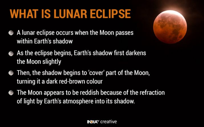 India Tv - Lunar Eclipse 2018