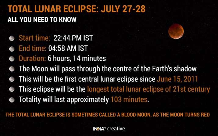 India Tv - Total lunar eclipse 2018
