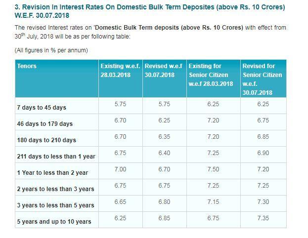 India Tv - SBI raises FD interest rates
