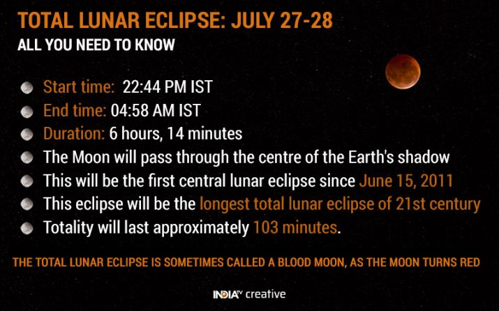 India Tv - Blood Moon 2018