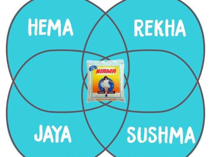 Remember venn diagrams these desi memes on mathematical structures image source twitter ccuart Image collections