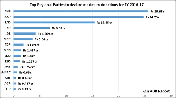 India Tv - Top regional parties according to donations declared by them in FY 2016-17