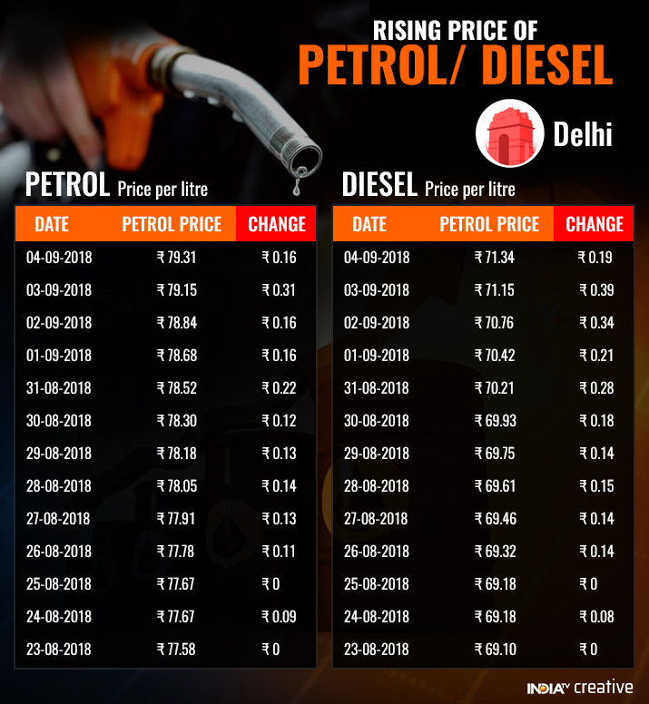 India Tv - Petrol, diesel prices in Delhi in last two weeks. (IndiaTV)