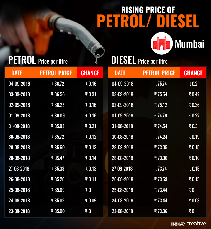 India Tv - Petrol, diesel price hike in Mumbai in last two weeks. (IndiaTV)