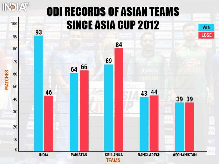India Tv - Graph showing the performance of Asian teams in ODIs since the Asia Cup 2012.