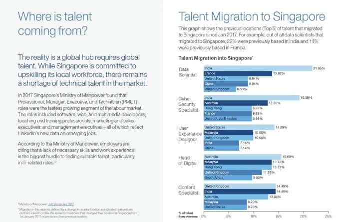 LinkedIn Talent Solutions Report