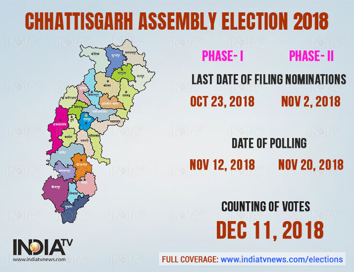 India Tv - The election in Chhattisgarh will take place in two phases. The election dates are: Phase 1:  November 12; Phase 2: November 20