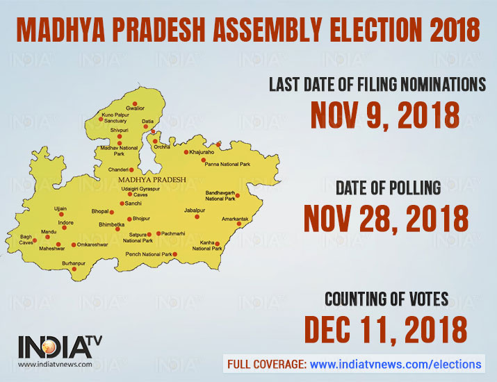 India Tv - The election in the state of Madhya Pradesh will take place in single place. The election date is: November 28