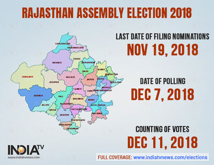 India Tv - The election in the state of Rajasthan will take place in single place. The election date is: November 28