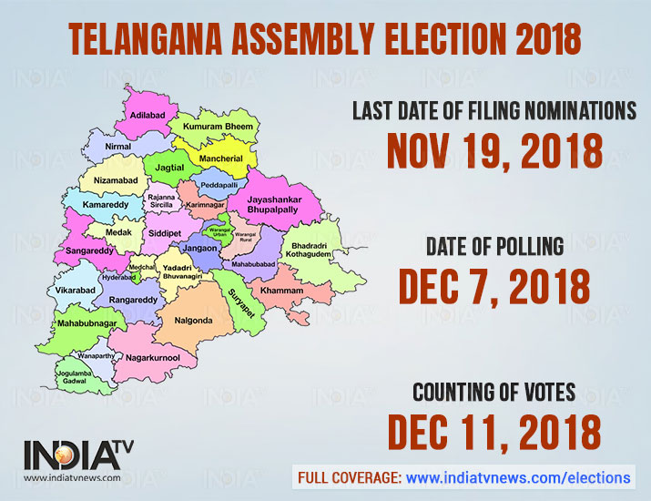 India Tv - The election in the state of Telangana will take place in single place. The election date is:December 7