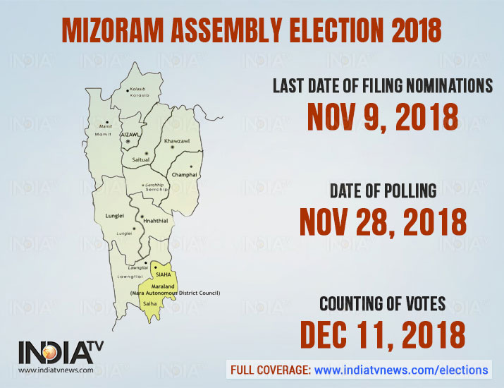 India Tv - The election in the state of Mizoram will take place in single place. The election date is: November 28