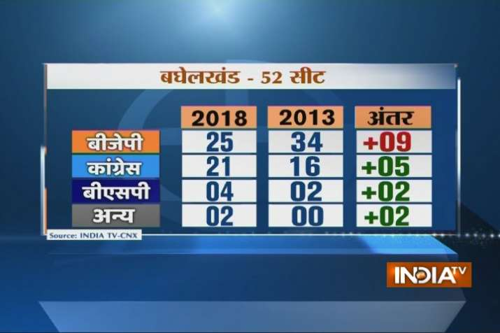 India Tv - Out of 52 seats in Baghelkhand region, the BJP may suffer a loss of nine seats in 2018 Assembly elections.