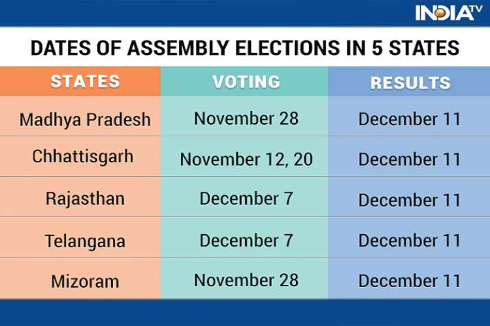 assembly elections 2018 dates of voting in 5 states announced