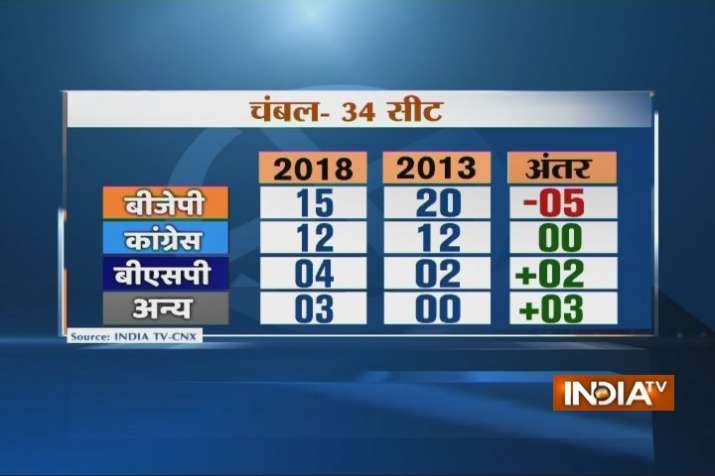 India Tv -  IndiaTV-CNX Opinion Poll: BJP may get 12 seats in Chambal region