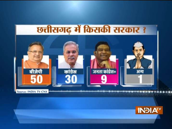 IndiaTV-CNX Opinion Poll - Raman Singh set to get record