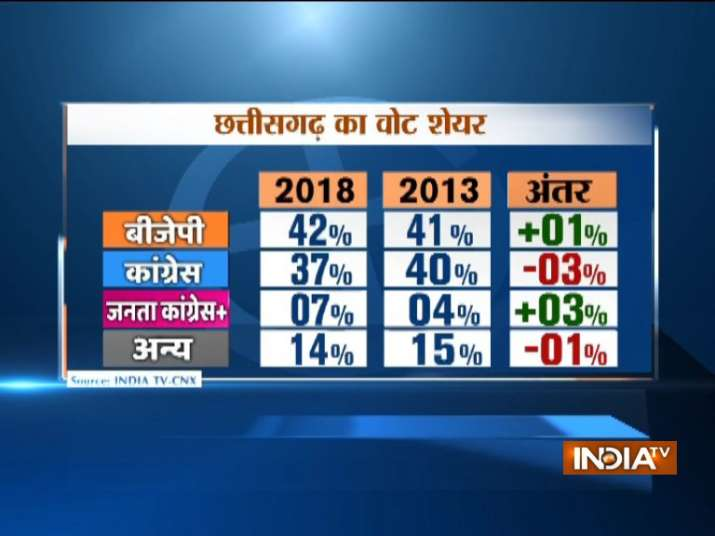 India Tv - Chhattisgarh IndiaTV-CNX Opinion Poll: Partywise voteshare (IndiaTV)