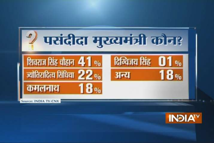 India Tv - 41% want Shivraj as CM, 22% favour Jyotiraditya Scindia