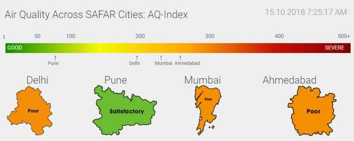 India Tv - Currently the Delhi air quality is in the poor category but authorities have predicted that it would reach the 'very poor' category in the next couple of days. A look at air quality in different Indian cities today.