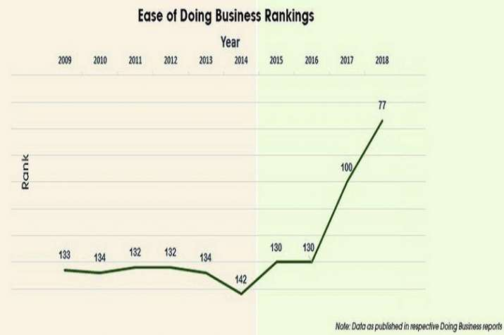 India Tv - India ranks 77th in World Bank's Ease of Doing Business Index