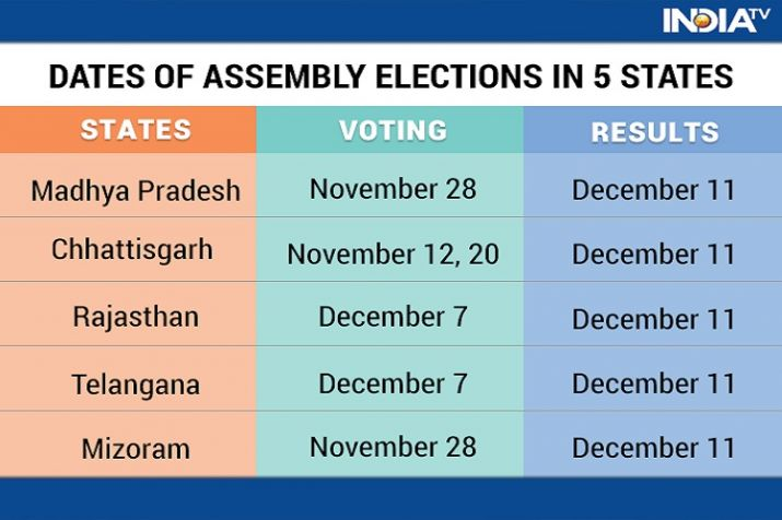 India Tv - Election 2018, Election Commission Announces Poll Schedule For Madhya Pradesh, Mizoram, Rajasthan And Chhattisgarh.