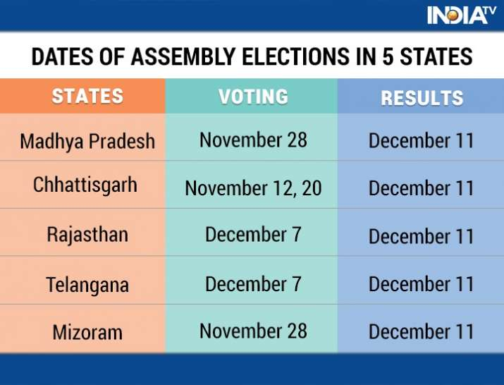 India Tv - Polling, vote counting in 5 states