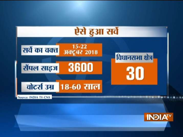 India Tv - IndiaTV-CNX Opinion Poll Chhattisgarh